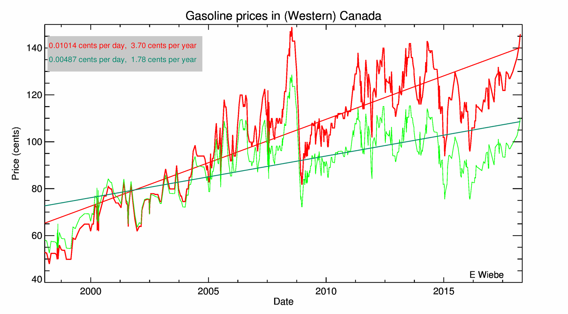 Se Search Gas Prices By Year Since 1970 - Gasoline gas prices plotted as a function of time between 1998 and 2004