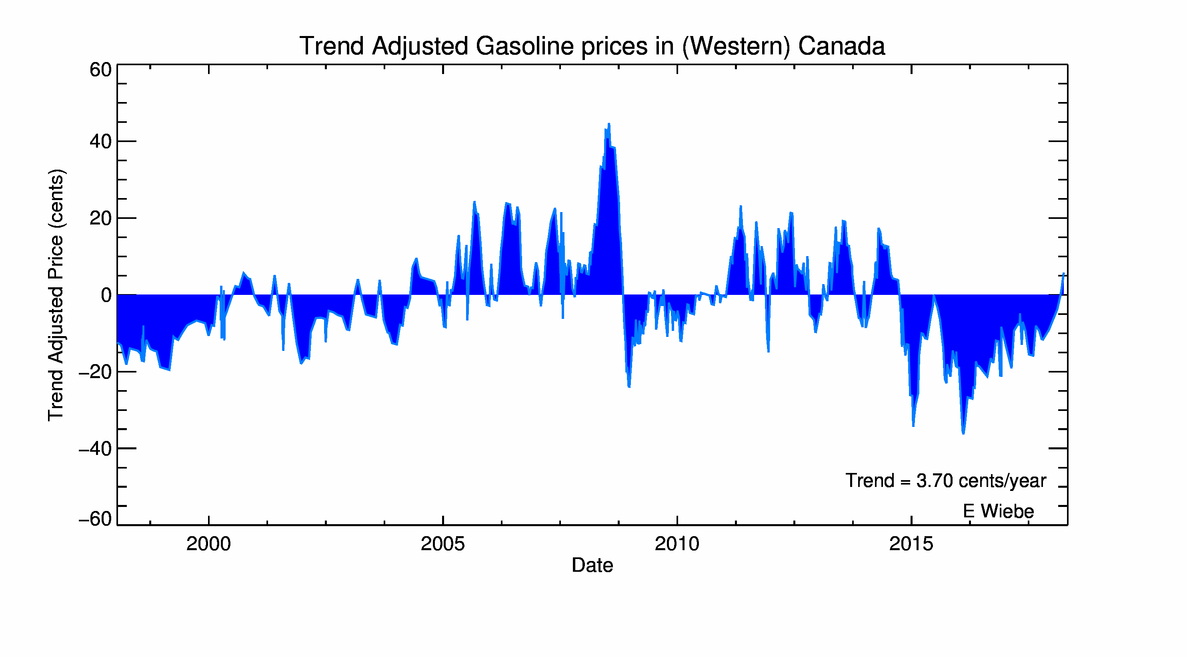 Why were gas prices so low in 1990s?